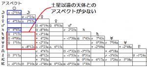 香川真司アスペクト表