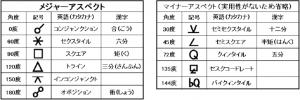 修正アスペクト表