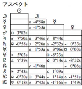 吉田羊アスペクト表