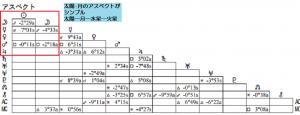 紗栄子アスペクト表1