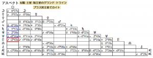 DAIGOアスペクト表