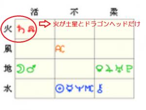 松岡修造 元素表