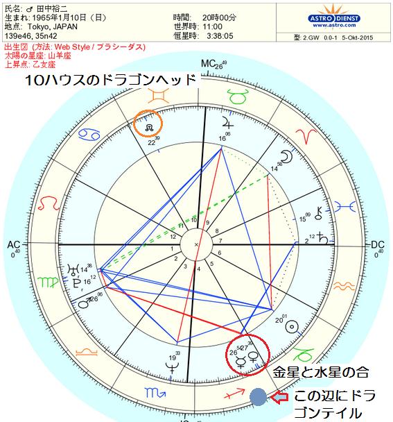 ヘッド 占星術 ドラゴン
