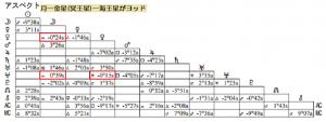 山口智子アスペクト表