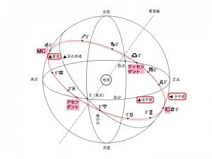 天球図アングル