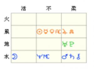小泉今日子元素表