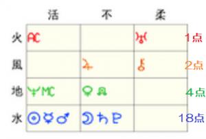 中村中元素表