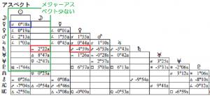 波瑠アスペクト表