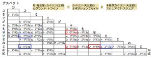 小泉今日子アスペクト表