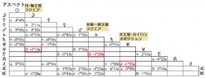 喜多嶋舞アスペクト表